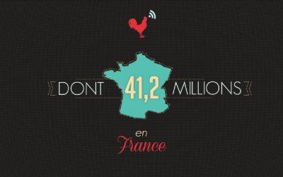 Infographie : les réseaux sociaux en France